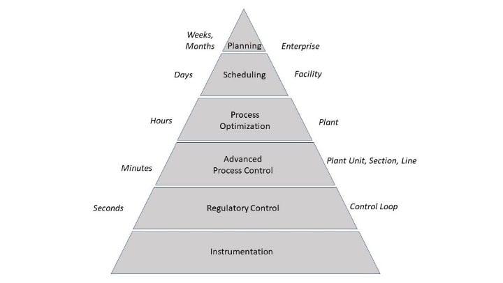 Process Automation Pyramid