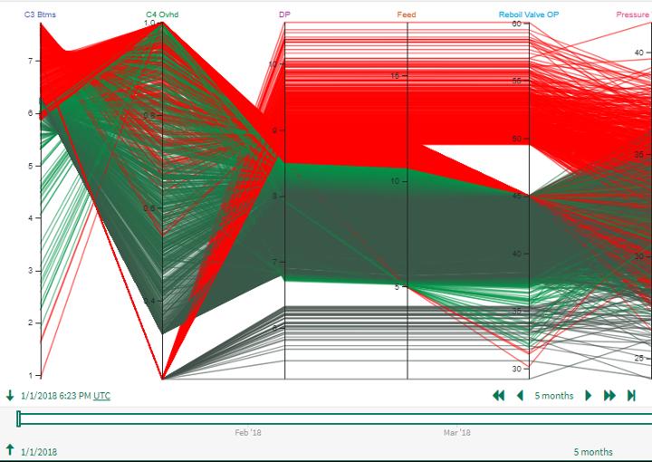 Advanced Control Constraints Visualized Using Parallel Coordinates Plot