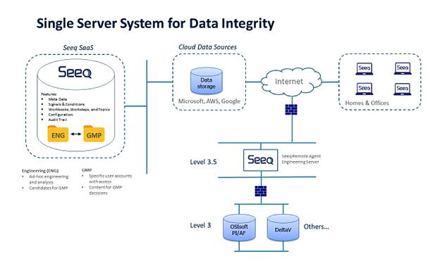 Figure 1 - Single System Architecture for Data Integrity