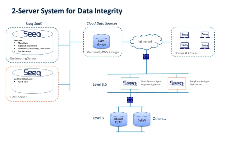 Figure 2 - Two-System Architecture for Data Integrity
