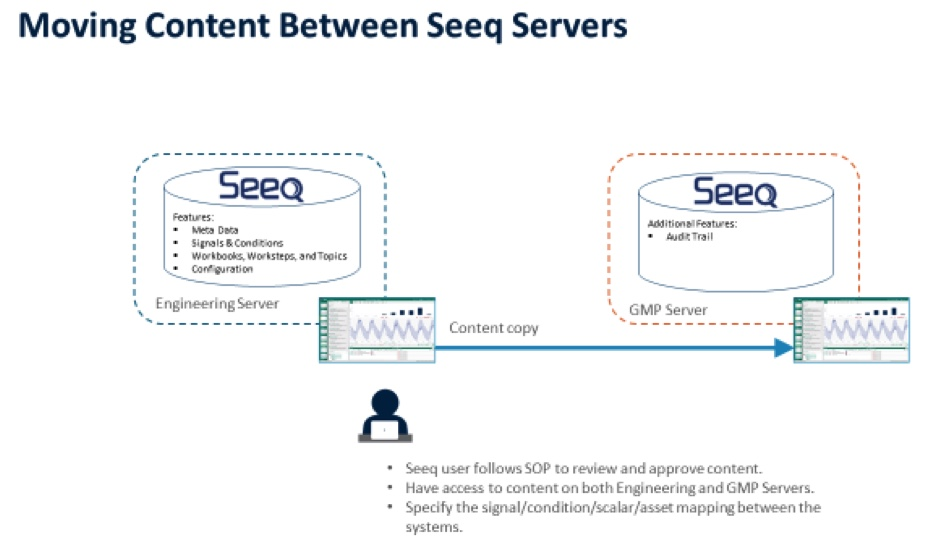 Figure 3 - Moving Content Between Seeq Servers