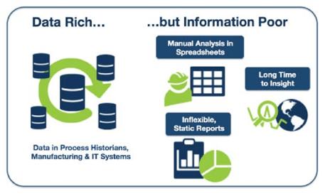 data-rich-information-poor