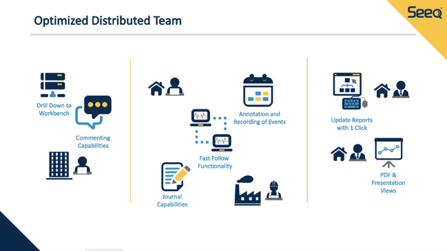 Optimized Distributed Team