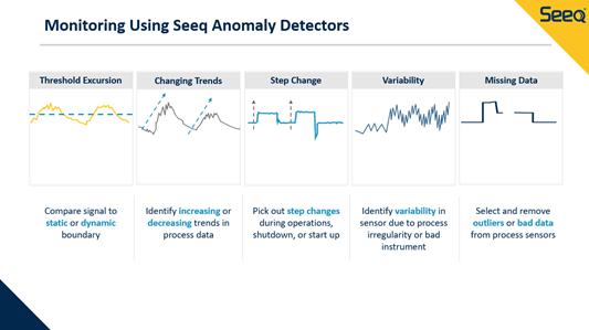 Seeq Anomoly Detectors